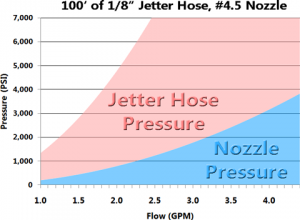 Choosing the Right Jetter Hose