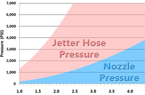 Choosing the Right Jetter Hose