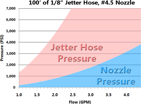 Jetter-Nozzle-and-Hose-Pressure-Curve